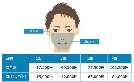 静岡中央クリニックのヒゲ脱毛(顔)の値段